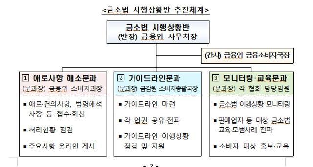 """""""상황 매달 점검""""... 금융당국, 금소법 시행상황반 가동"""