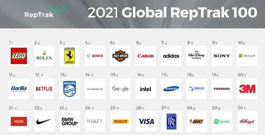 三星电子排名全球百大声誉企业第17位