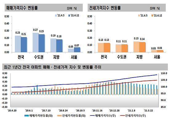 오세훈 당선 첫 주…숨 고르기 하던 서울 아파트값 반전 상승
