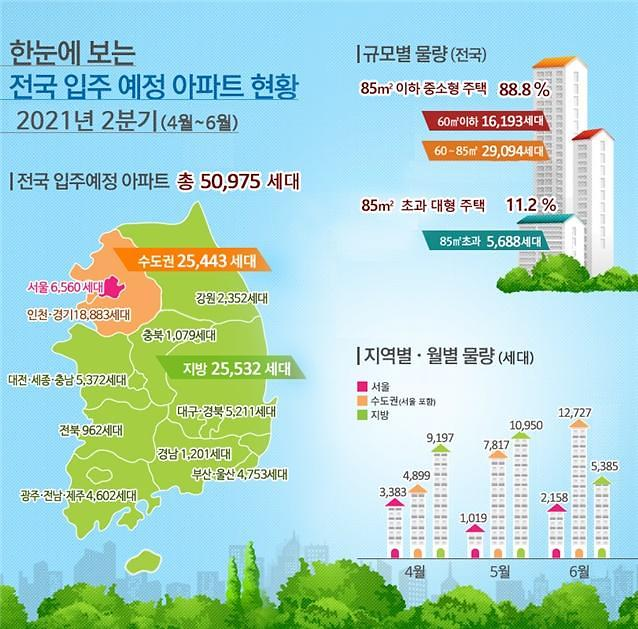 2분기 서울·수도권 아파트 입주물량 반토막…전세난 지속되나