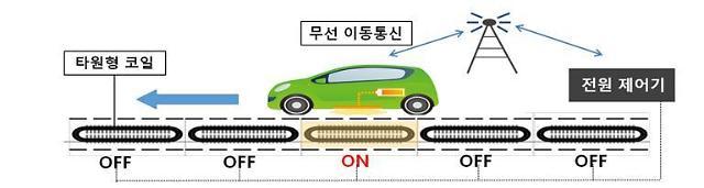 전기차 무선충전 국제표준화 두고 한일전…한국이 우세