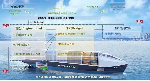 """조선업계, 자율운항 친환경 스마트 선박 개발 난항···""""전문가 확보 쉽지 않다"""""""