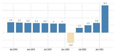 중국 1분기 경제성장률 18.3%... 30년만에 최고치 (상보)