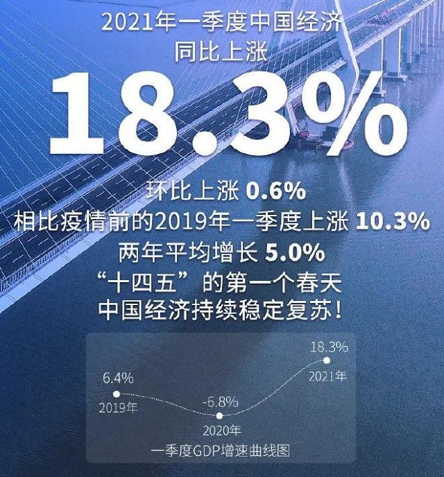 1분기 중국 경제 18.3% 날았다…코로나 기저효과