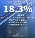 1분기 중국 경제 18.3% 날았다…코로나 기저효과 (종합)