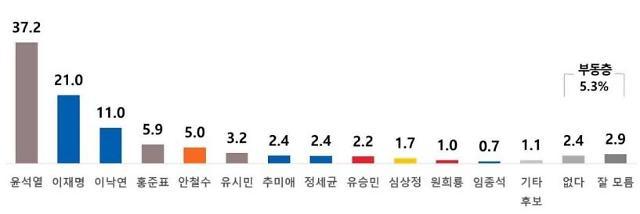 [리얼미터] 윤석열 37.2%, 이재명 21.0%, 이낙연 11.0%
