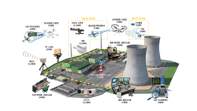 Government project launched to develop drone cops for safety of nuke power plants
