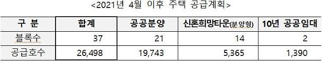 연말까지 과천 지정타·인천·세종 등 공공주택 2만 가구 공급