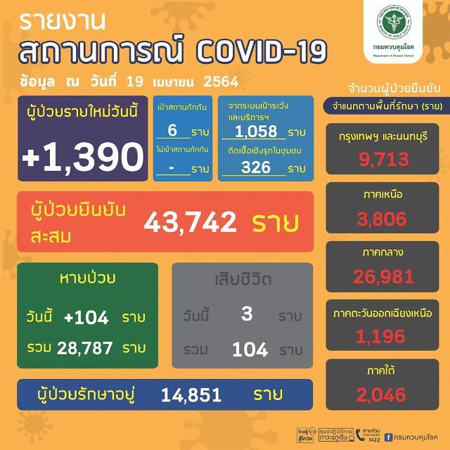 [NNA] 태국 국내감염 1384명, 사망자 3명 늘어