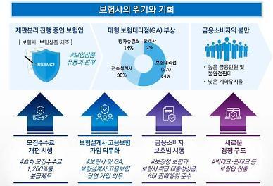 삼정KPMG 급변하는 보험 업황…소비자 지향형 판매채널 확보해야