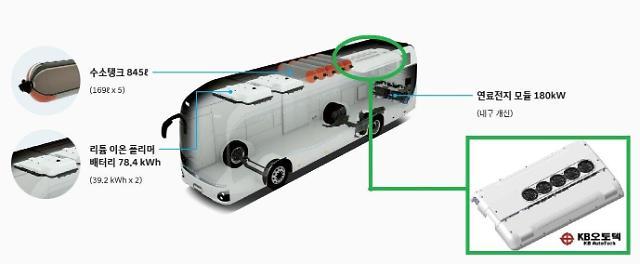 KB오토텍, 현대차 수소전기버스에 전동식 에어컨 독점 공급