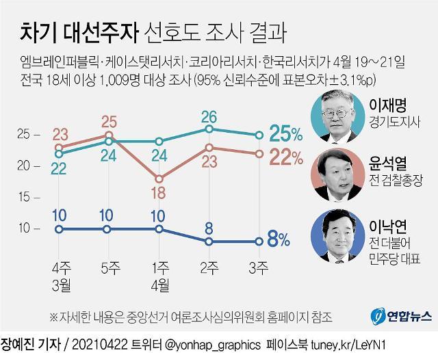 차기 대선주자, 이재명 '25%' vs 윤석열 '22%'…없다 '23%'