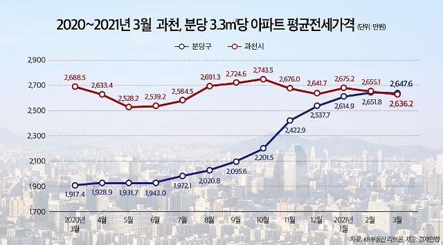 경기도 아파트 3.3㎡당 평균전셋값 1위는 분당…과천 제쳤다