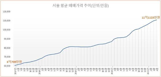 안정됐다던 서울 아파트값 11억원 돌파…한달 새 1130만원↑