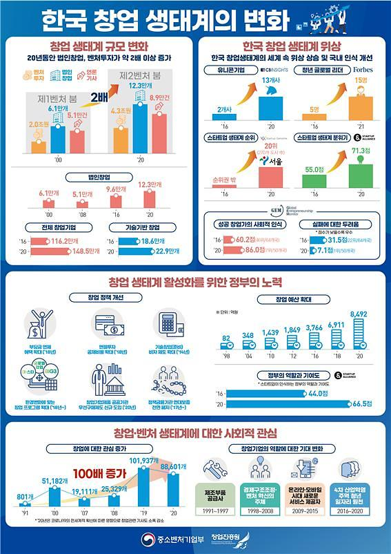 [한국 창업생태계]IMF부터 제2벤처붐까지…양·질 모두 챙긴 한국형 창업