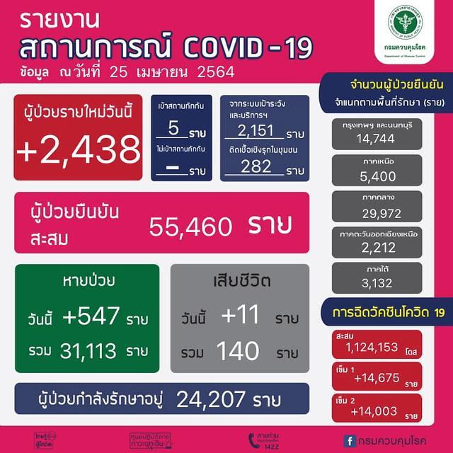 [NNA] 태국 국내감염 2433명, 사망자 11명으로 역대 최다