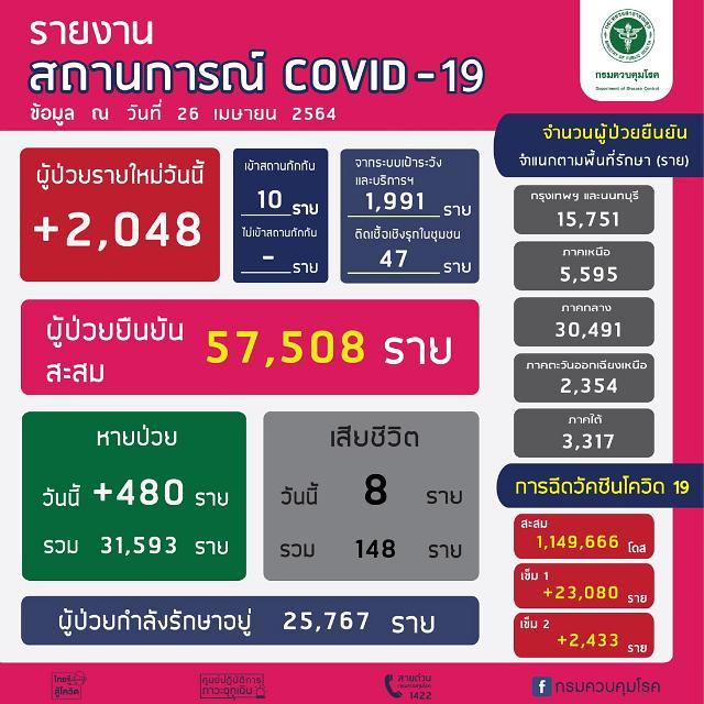 [NNA]  태국 국내감염 2038명, 사망자 8명