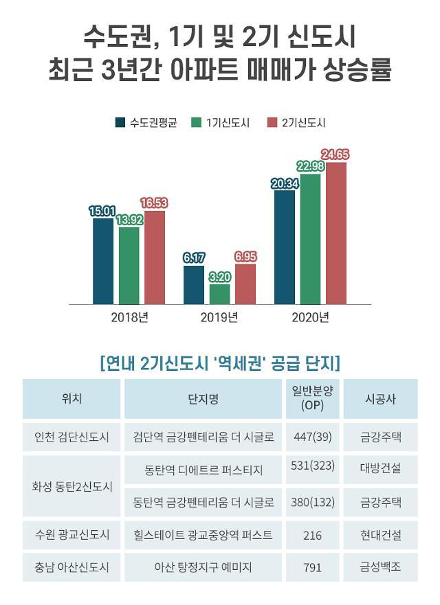 1기 신도시 웃도는 2기 신도시 매매가 상승률...역세권 단지가 인기 주도