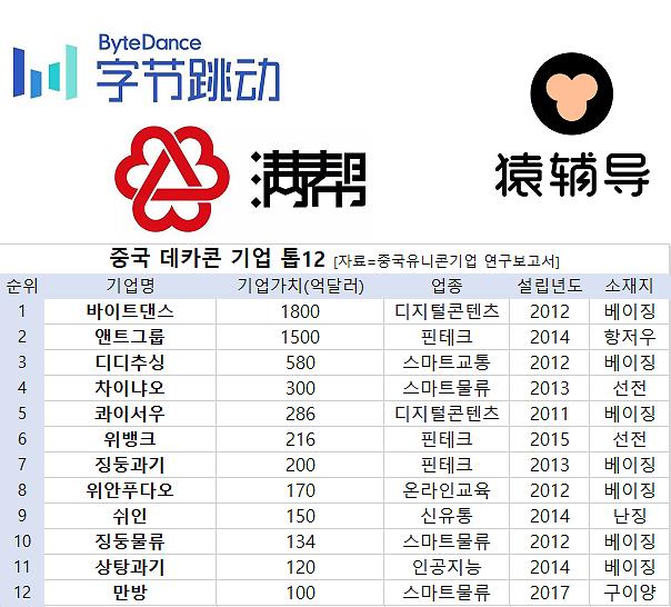 [그래프로 보는 중국] 몸값 1조원 넘는 데카콘만 12곳...중국은 유니콘 천국