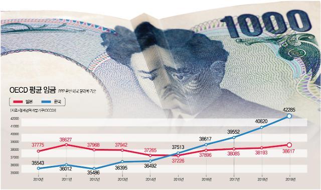 우리나라와 일본의 2010~2019년 평균임금 추이 비교. [자료=아주경제 DB]