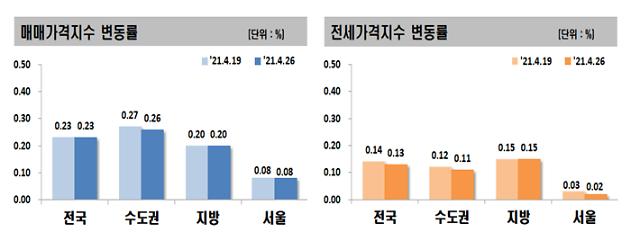 서울 아파트값 전주 상승폭 유지…거래허가구역 직전 매수세 몰려