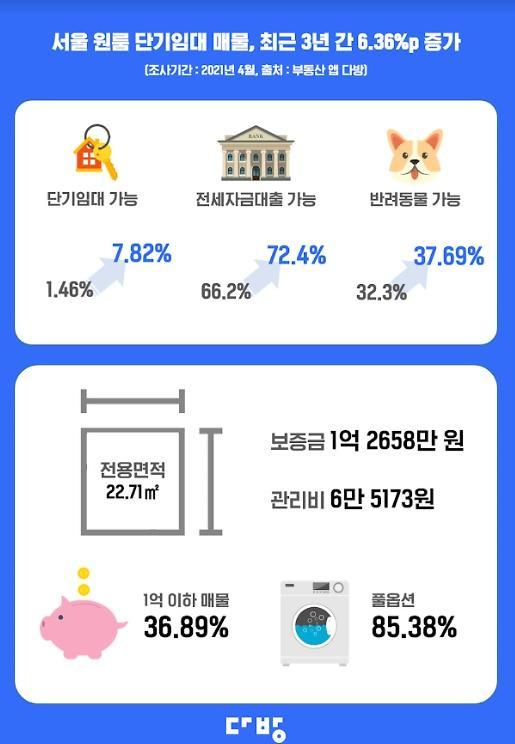 서울 원룸 평균 보증금 1.3억…최고가 원룸은 방배동 6.5억