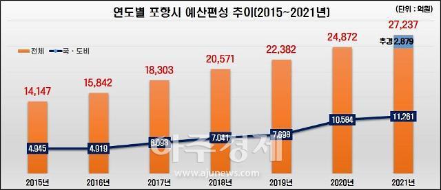 포항시, 2879억 규모 제1회 추가경정예산안 편성