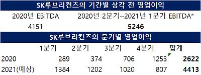 SK이노베이션, 루브리컨츠 헐 값 매각 지적 잇따라