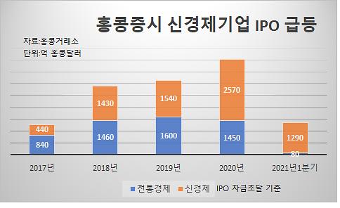 """[그래프로 보는 중국] """"1분기 新경제 IPO 95% 차지"""" 홍콩증시 개혁 3주년"""