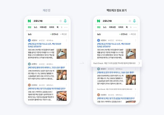 """네이버, 뉴스검색에 팩트체크 표기 강화... """"가짜뉴스 막는다"""""""