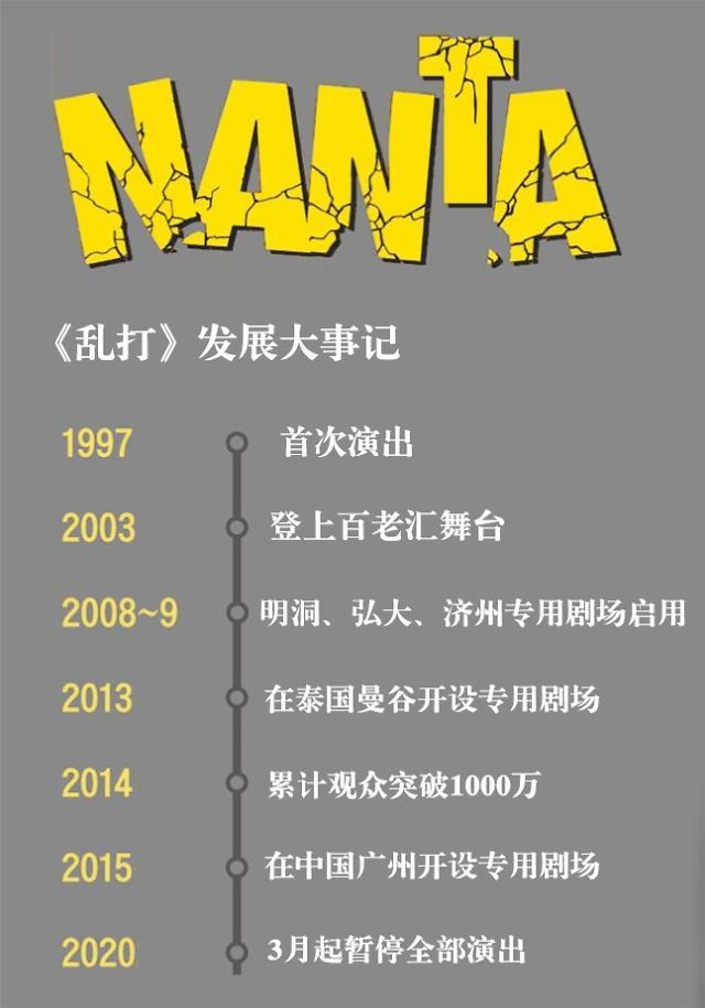《乱打》、《爱舞动》...那些年我们看过的韩国音乐剧都去哪儿了?