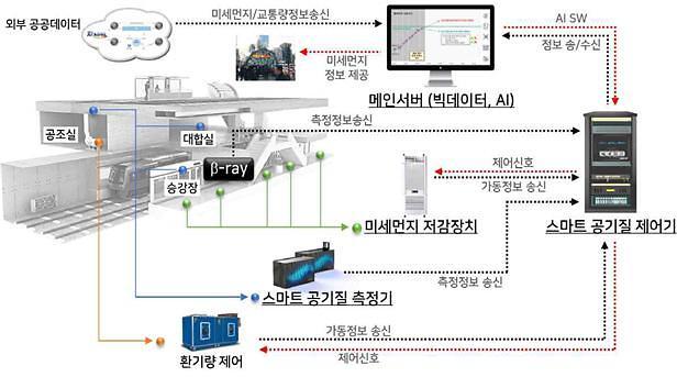 """특허청 """"AI·IoT·BT 접목한 미세먼지 측정기술 성장세"""""""