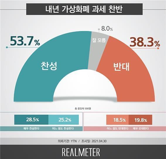 [리얼미터] 내년 가상화폐 과세 '찬성' 53.7% vs. '반대' 38.3%