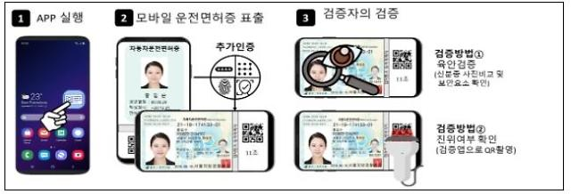 Blockchain technology used for commercialization of mobile drivers license service