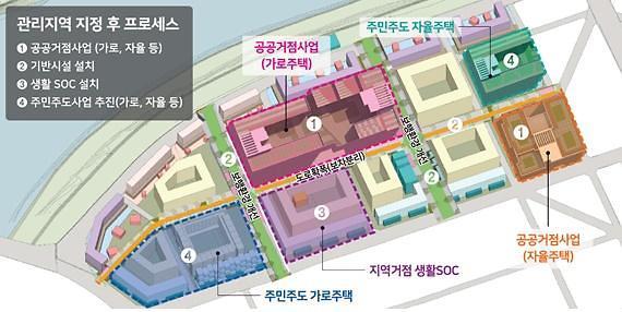 LH, 소규모주택정비 선도사업 앞장…1.7만 가구 공급 기대