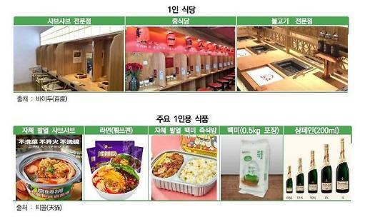 韩贸协:韩企应积极进军中国单身经济消费市场