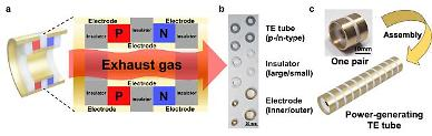Researchers develop thermoelectric ink to turn car exhaust pipes into power generators