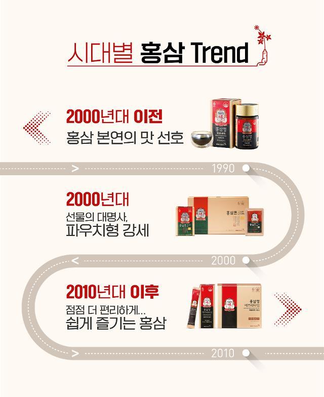 홍삼도 유행탄다…농축액→파우치→스틱