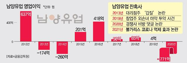 홍원식 '눈물의 사퇴'에도…남양유업, 분유·발효유 1위 입지 흔들