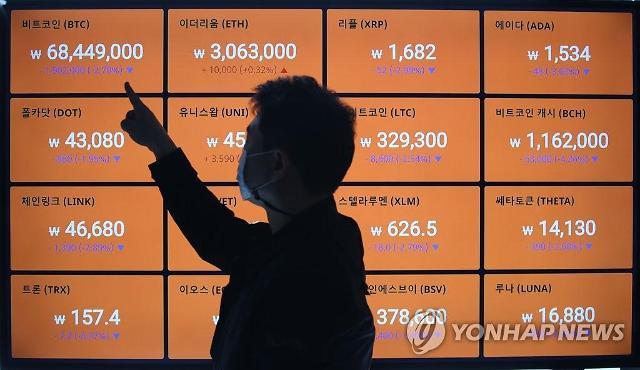 政府機関、投機といった仮想通貨に公共機関と4年間「500億ウォン以上投資」