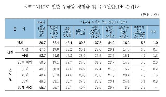 [NNA] 서울시민 51% 코로나 블루 경험