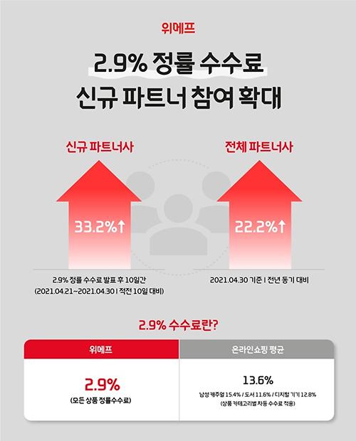 위메프, 2.9% 정률 수수료제 효과에 새 파트너사 33%↑