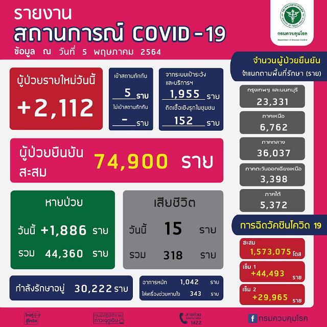 [NNA] 태국 국내감염 2107명, 사망자 15명