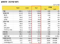 カカオ、1四半期の営業益1575億ウォン…前年比79%↑