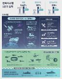 ハンファシステム、1四半期の営業利益307億ウォン…前年比180%↑