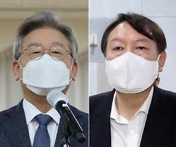 次期大統領選候補の選好度「李在明25% vs 尹錫悦21%」