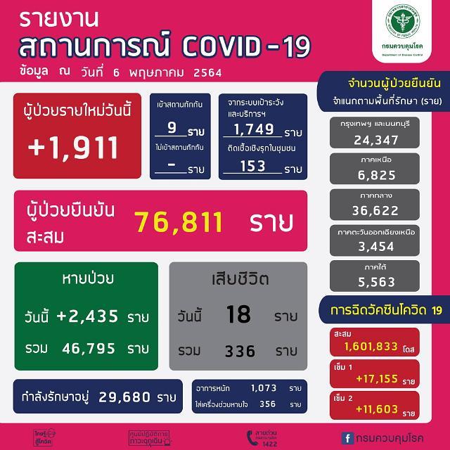 [NNA] 태국 국내감염 1902명, 사망자 18명
