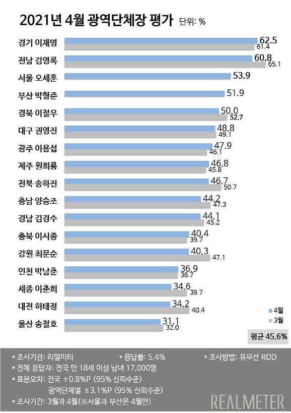 [리얼미터] 단체장 평가서 이재명 경기도지사 긍정평가 1위