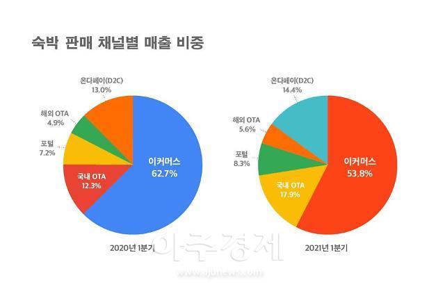 숙박업, 코로나 딛고 기지개 펴나? 올해 1분기 매출 야영 1위…전년비 100% 성장