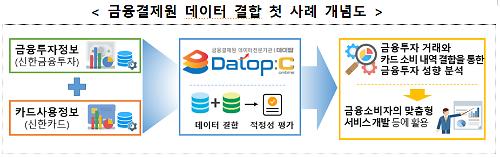 금결원, 신금투-신한카드 데이터 결합 완료